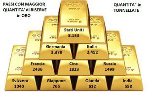 riserve auree banca italia